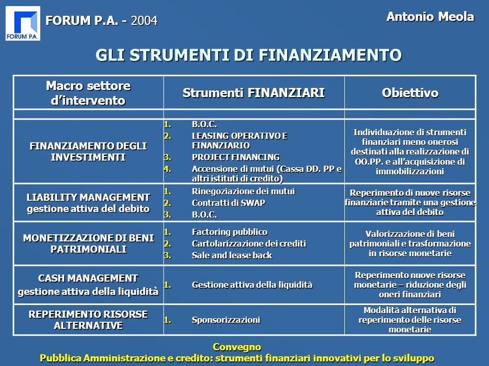 FORUM P.A. - 2004 Antonio Meola Convegno Pubblica Amministrazione e credito: strumenti finanziari innovativi per lo sviluppo Macro settore d'intervent