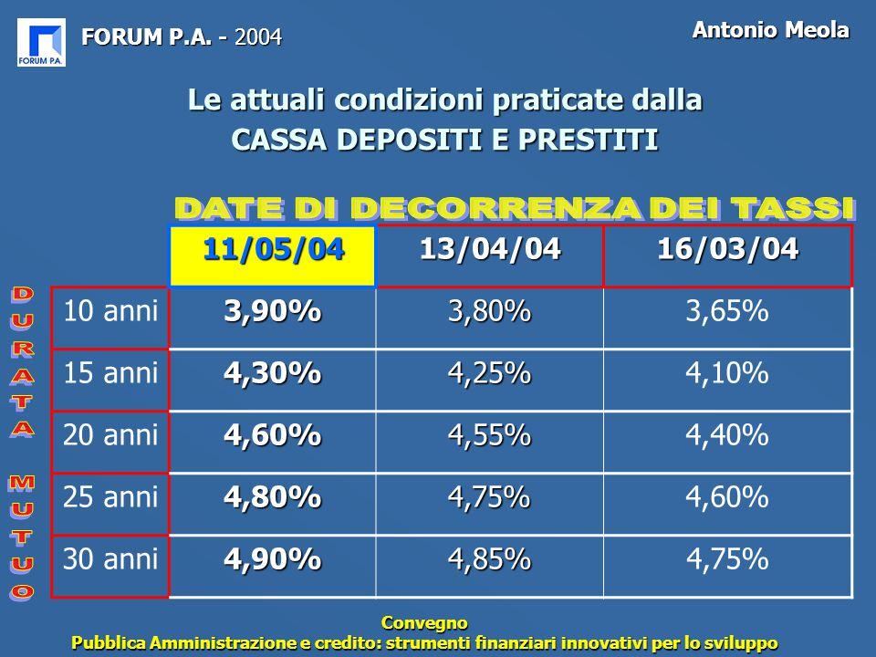 FORUM P.A. - 2004 Antonio Meola Convegno Pubblica Amministrazione e credito: strumenti finanziari innovativi per lo sviluppo Le attuali condizioni pra