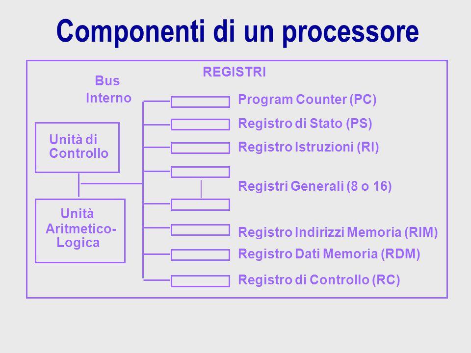 Componenti di un processore Unità di Controllo Unità Aritmetico- Logica REGISTRI Program Counter (PC) Registro di Stato (PS) Registro Istruzioni (RI)