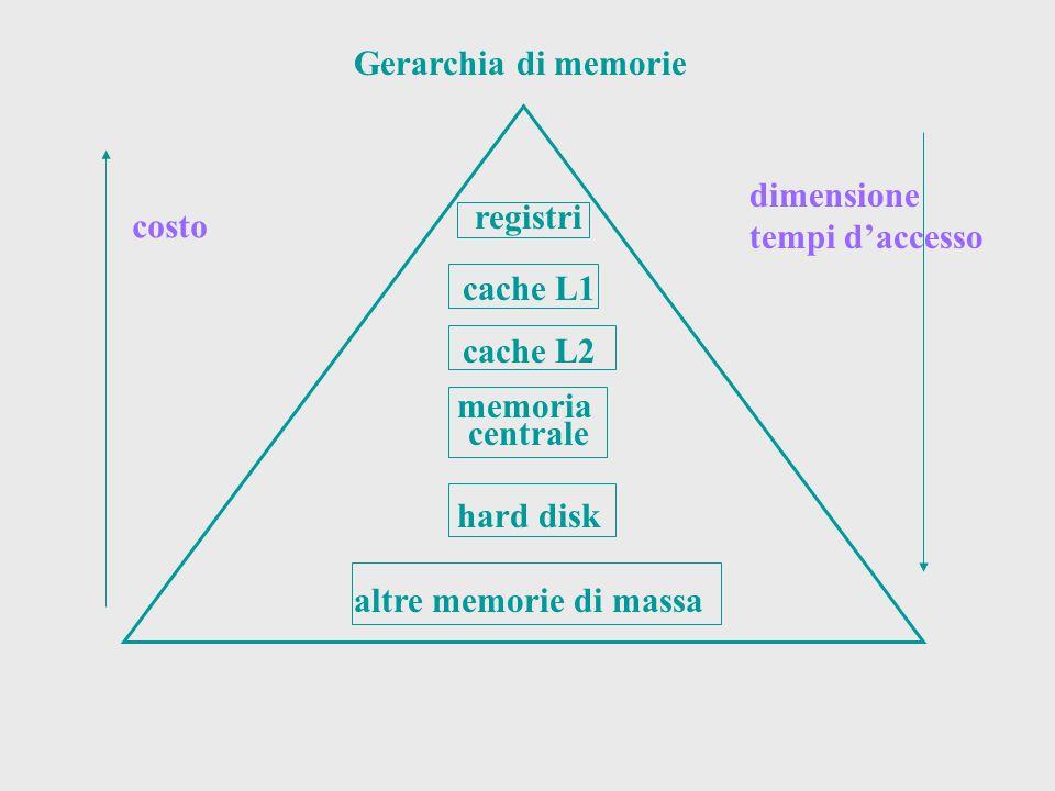 Gerarchia di memorie registri cache L1 cache L2 memoria centrale hard disk altre memorie di massa costo dimensione tempi d'accesso