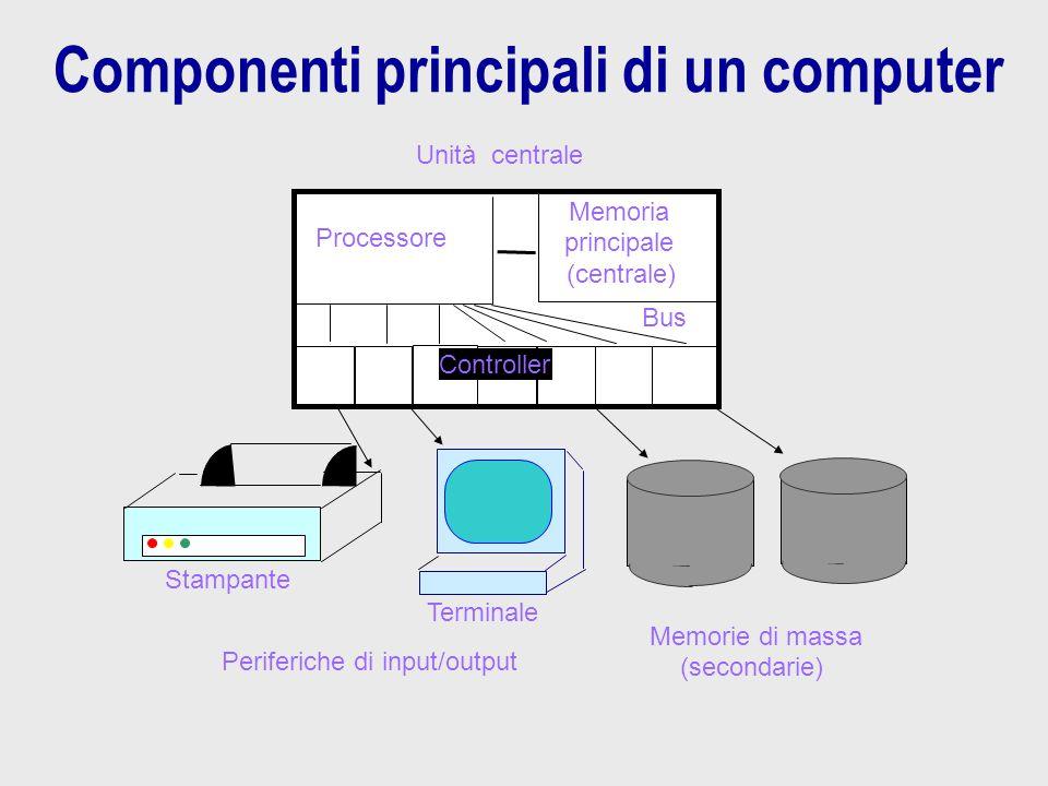 Componenti principali di un computer Terminale Periferiche di input/output Stampante (secondarie) Memorie di massa Processore Memoria (centrale) Bus U