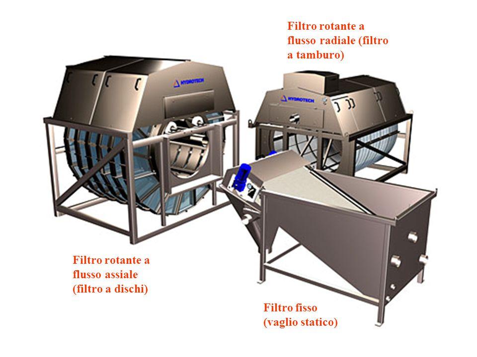 Filtro rotante a flusso assiale (filtro a dischi) Filtro rotante a flusso radiale (filtro a tamburo) Filtro fisso (vaglio statico)