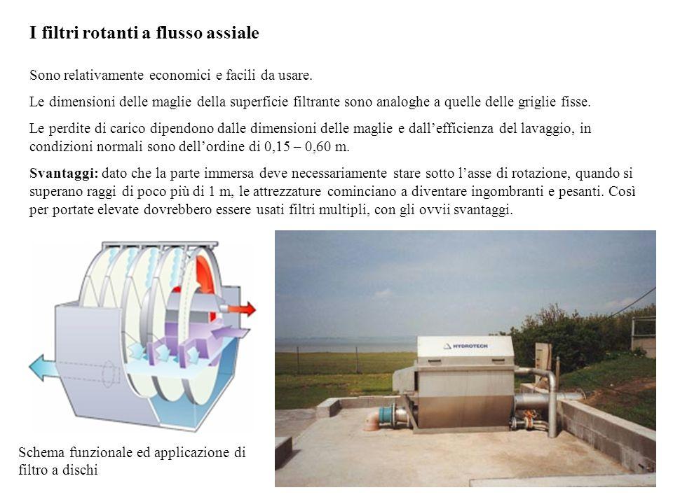 I filtri rotanti a flusso assiale Sono relativamente economici e facili da usare.