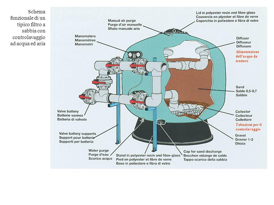 Schema funzionale di un tipico filtro a sabbia con controlavaggio ad acqua ed aria Alimentazione dell'acqua da trattare Tubazioni per il controlavaggio