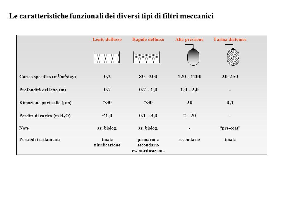Lento deflussoRapido deflussoAlta pressioneFarina diatomee Carico specifico (m 3 /m 3.
