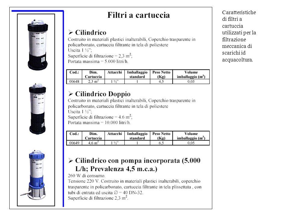 Caratteristiche di filtri a cartuccia utilizzati per la filtrazione meccanica di scarichi id acquacoltura.