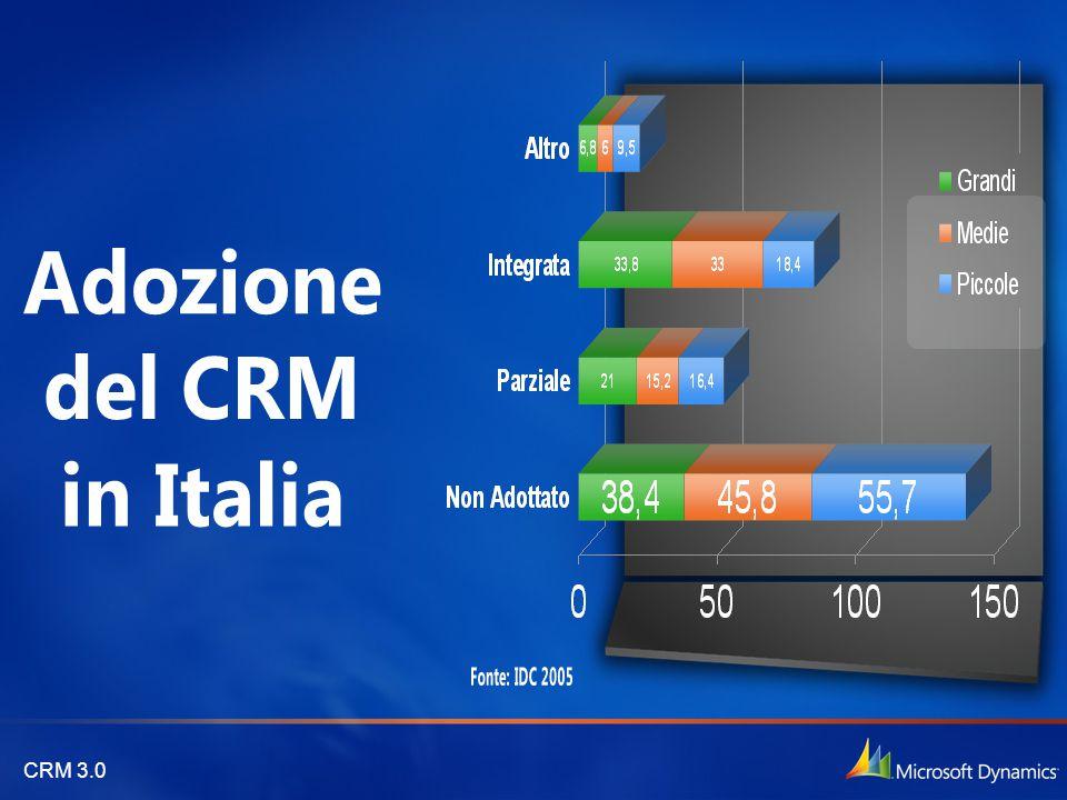 CRM 3.0