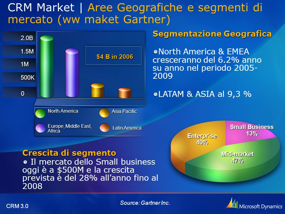 CRM 3.0 CRM Market | Aree Geografiche e segmenti di mercato (ww maket Gartner) Source: Gartner Inc.