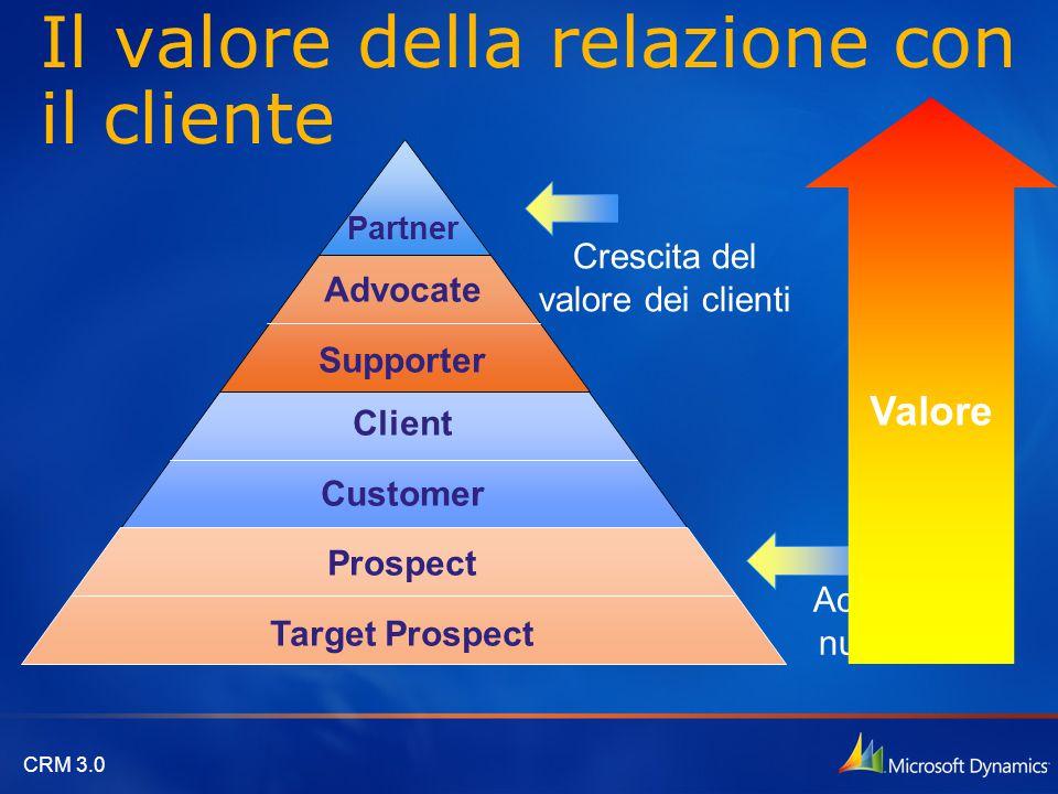 CRM 3.0 Il valore della relazione con il cliente Partner Advocate Supporter Client Customer Prospect Target Prospect Crescita del valore dei clienti A