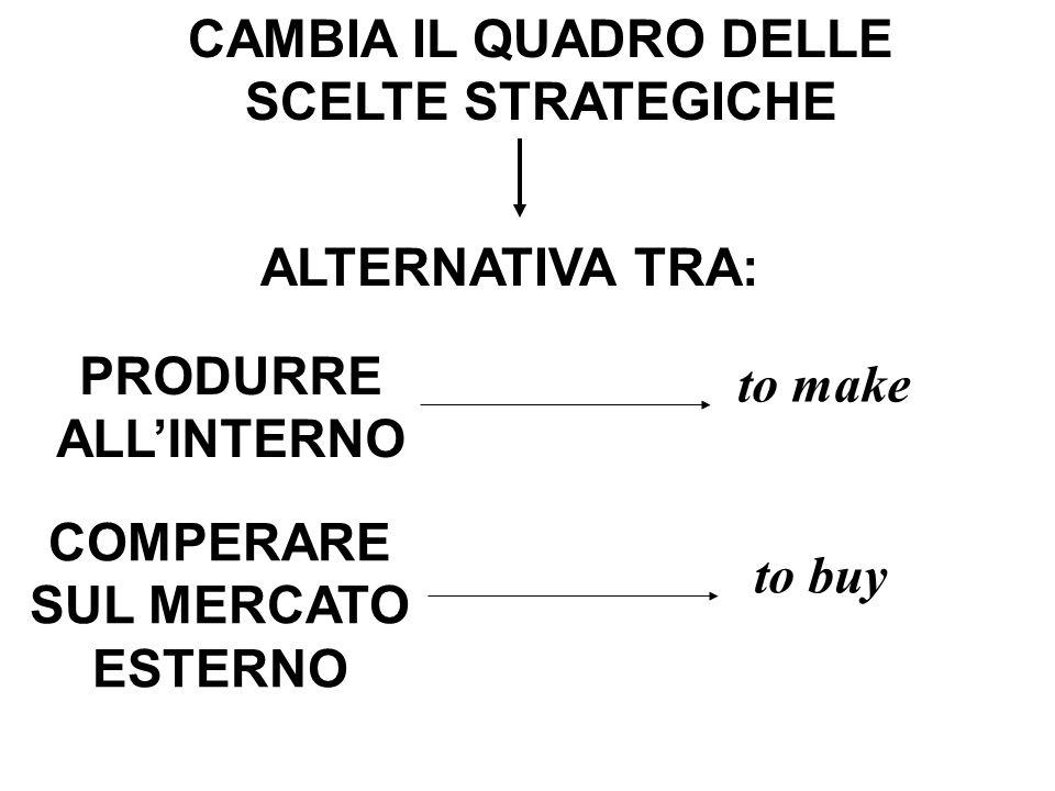 UNITA' DI ANALISI LA TECNOLOGIA NON STABILISCE I CONFINI DELL'IMPRESA TRANSAZIONE LA STESSA TECNOLOGIA PUO' ESSERE UTILIZZATA DA 2 O + IMPRESE DILEMMA to make or to buy PROBLEMA: QUALI OPERAZIONI COMPIERE IN CASA E QUALI COMPERARE?