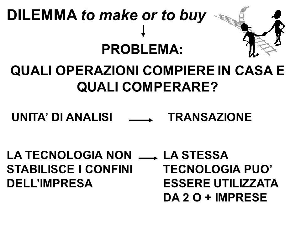 UNITA' DI ANALISI LA TECNOLOGIA NON STABILISCE I CONFINI DELL'IMPRESA TRANSAZIONE LA STESSA TECNOLOGIA PUO' ESSERE UTILIZZATA DA 2 O + IMPRESE DILEMMA to make or to buy PROBLEMA: QUALI OPERAZIONI COMPIERE IN CASA E QUALI COMPERARE