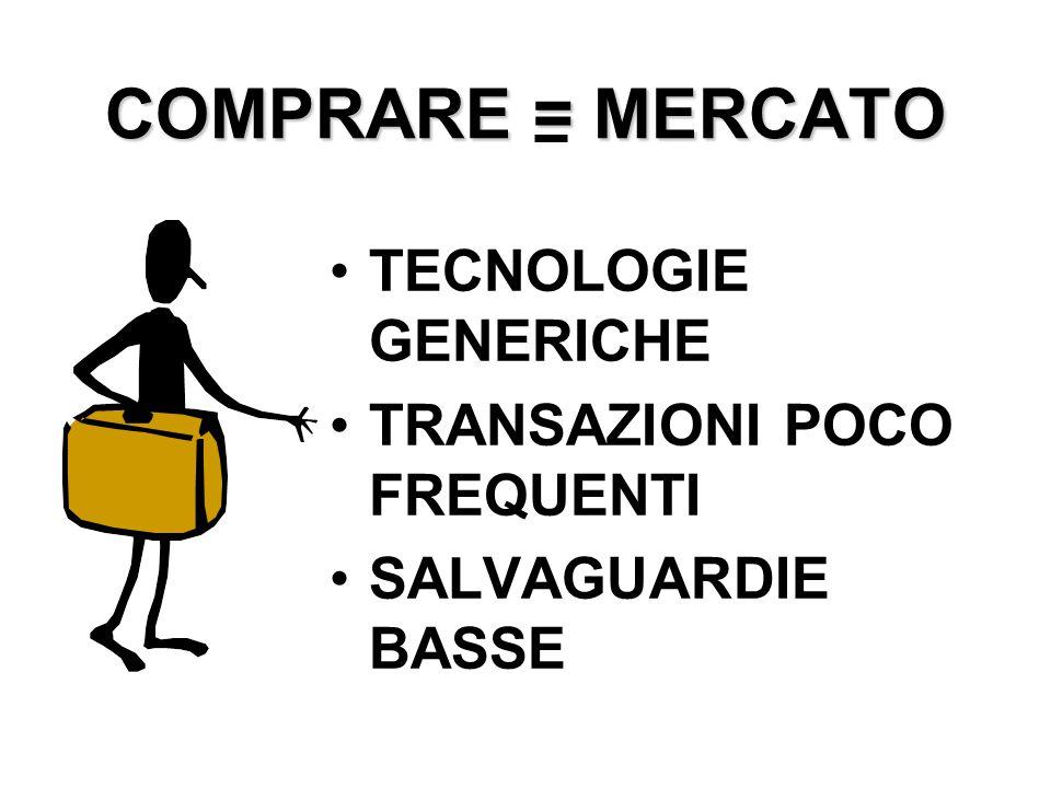 COMPRARE = MERCATO TECNOLOGIE GENERICHE TRANSAZIONI POCO FREQUENTI SALVAGUARDIE BASSE