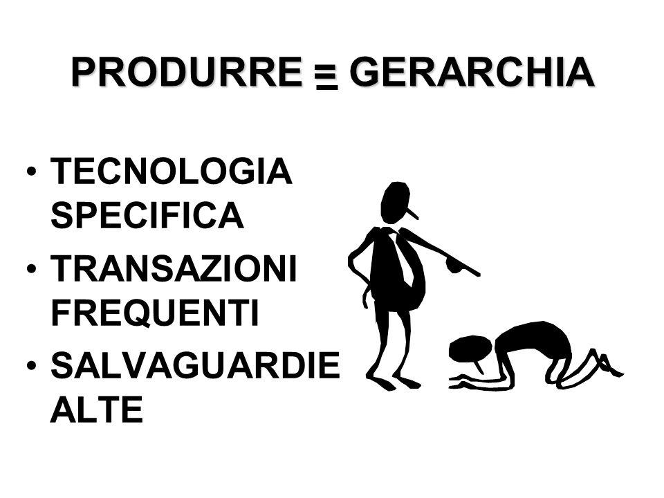 PRODURRE = GERARCHIA TECNOLOGIA SPECIFICA TRANSAZIONI FREQUENTI SALVAGUARDIE ALTE
