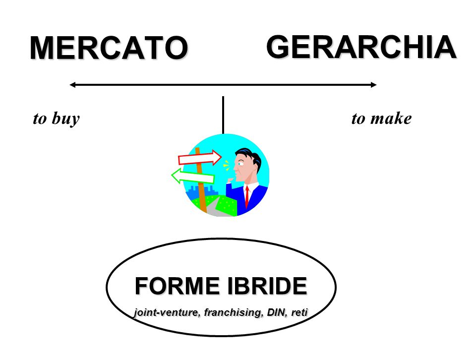 MERCATO GERARCHIA to buyto make FORME IBRIDE joint-venture, franchising, DIN, reti