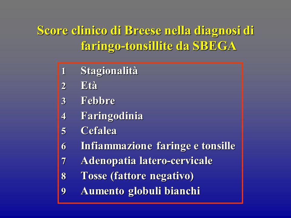 Score clinico di Breese nella diagnosi di faringo-tonsillite da SBEGA 1 Stagionalità 2 Età 3 Febbre 4 Faringodinia 5 Cefalea 6 Infiammazione faringe e tonsille 7 Adenopatia latero-cervicale 8 Tosse (fattore negativo) 9 Aumento globuli bianchi