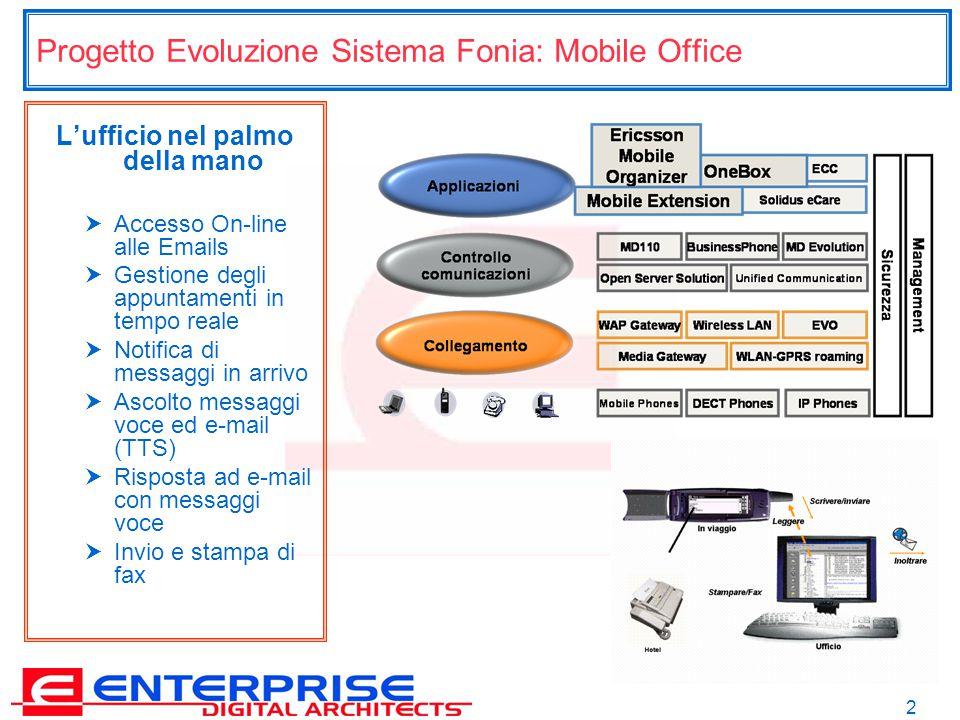 2 Progetto Evoluzione Sistema Fonia: Mobile Office L'ufficio nel palmo della mano  Accesso On-line alle Emails  Gestione degli appuntamenti in tempo reale  Notifica di messaggi in arrivo  Ascolto messaggi voce ed e-mail (TTS)  Risposta ad e-mail con messaggi voce  Invio e stampa di fax