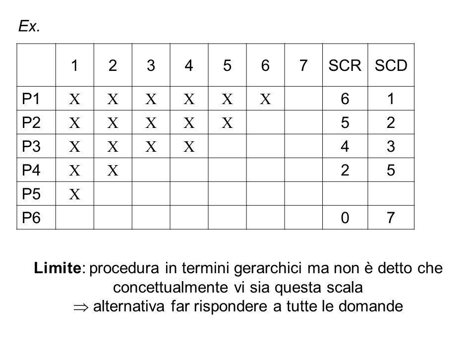 Ex. 1234567SCRSCD P1  61 P2  52 P3  43 P4  25 P5  P607 Limite: procedura in termini gerarchici ma non è detto che concettualmente vi