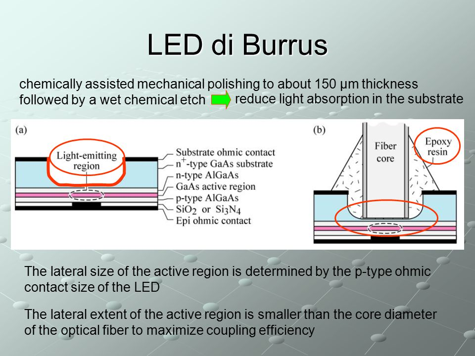 LED di Burrus The lateral size of the active region is determined by the p-type ohmic contact size of the LED The lateral extent of the active region