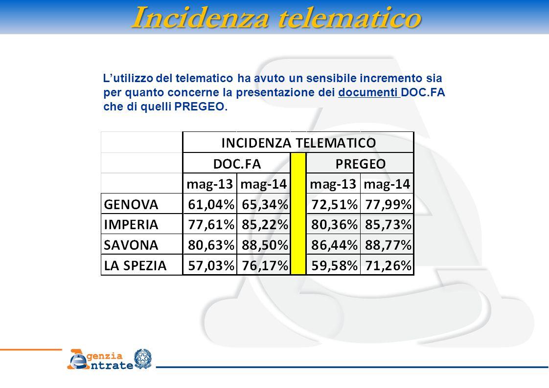 Incidenza telematico L'utilizzo del telematico ha avuto un sensibile incremento sia per quanto concerne la presentazione dei documenti DOC.FA che di quelli PREGEO.