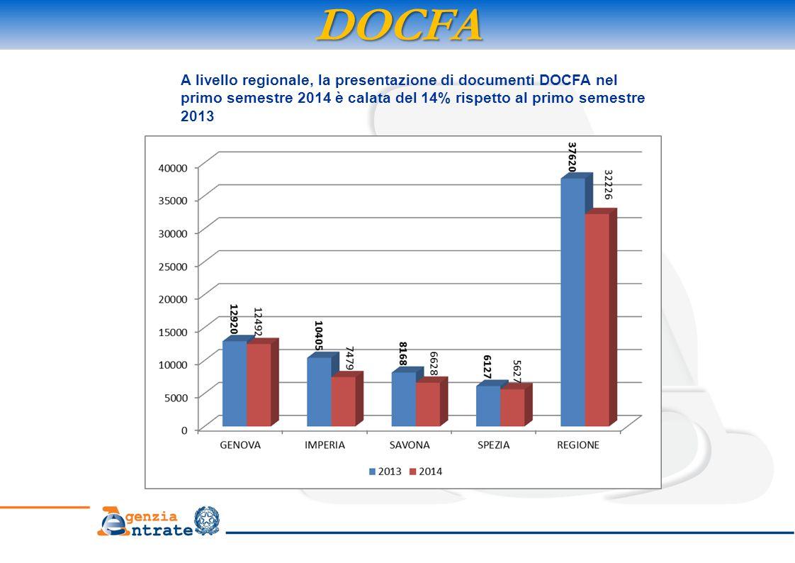 DOCFA A livello regionale, la presentazione di documenti DOCFA nel primo semestre 2014 è calata del 14% rispetto al primo semestre 2013