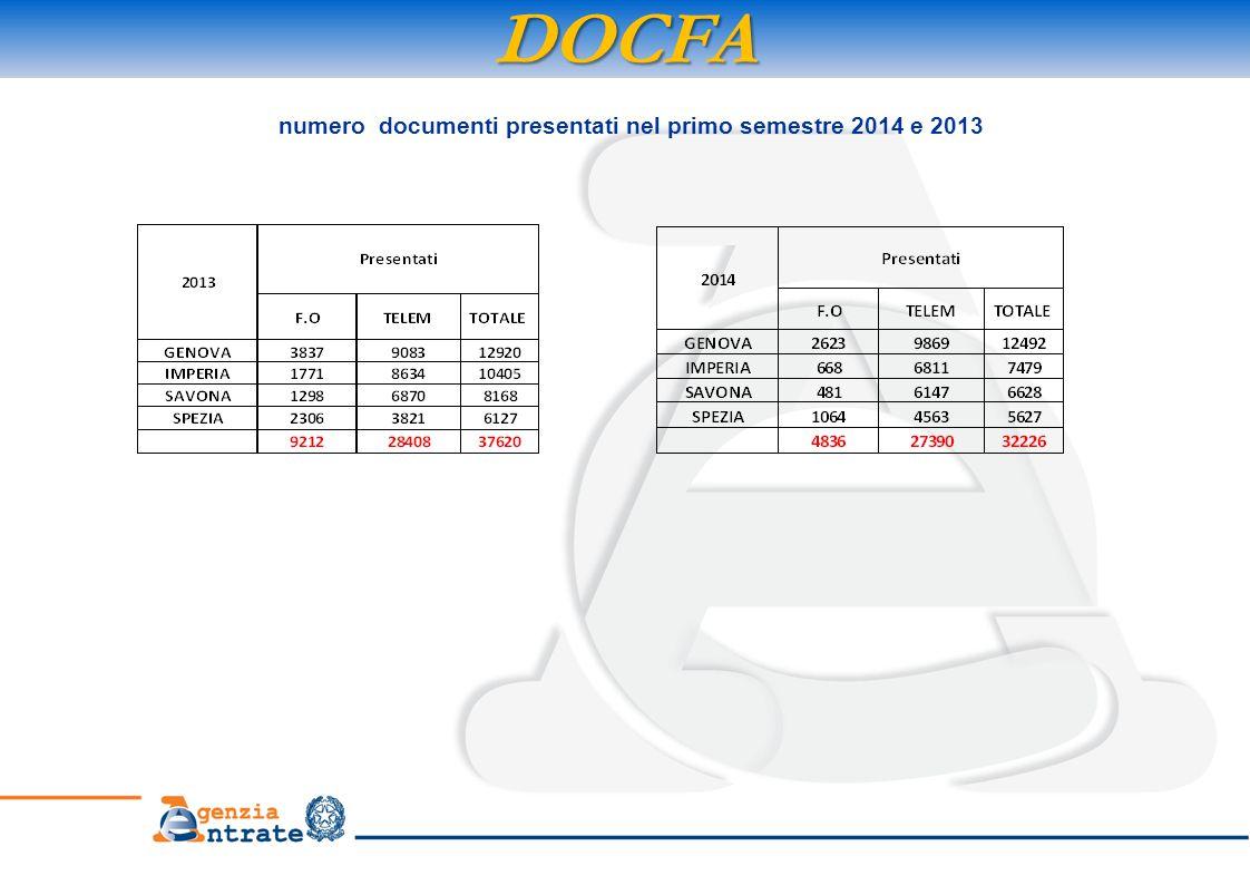 DOCFA numero documenti presentati nel primo semestre 2014 e 2013