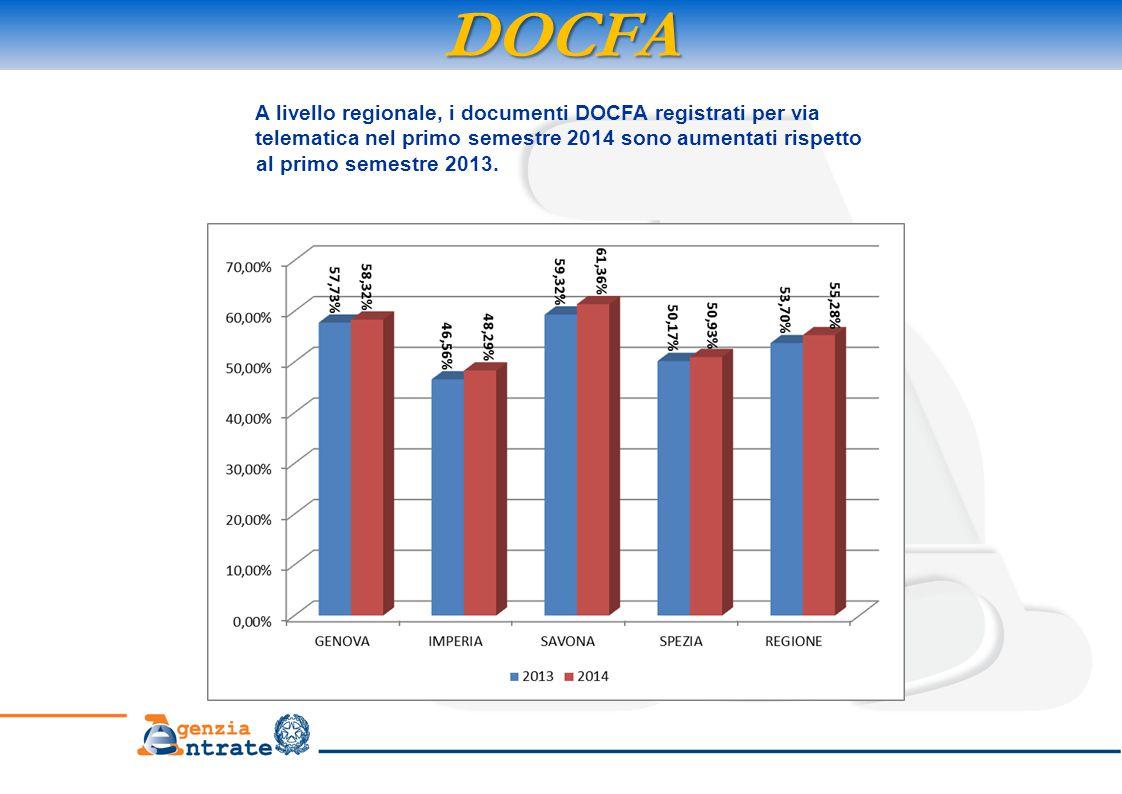 DOCFA A livello regionale, i documenti DOCFA registrati per via telematica nel primo semestre 2014 sono aumentati rispetto al primo semestre 2013.
