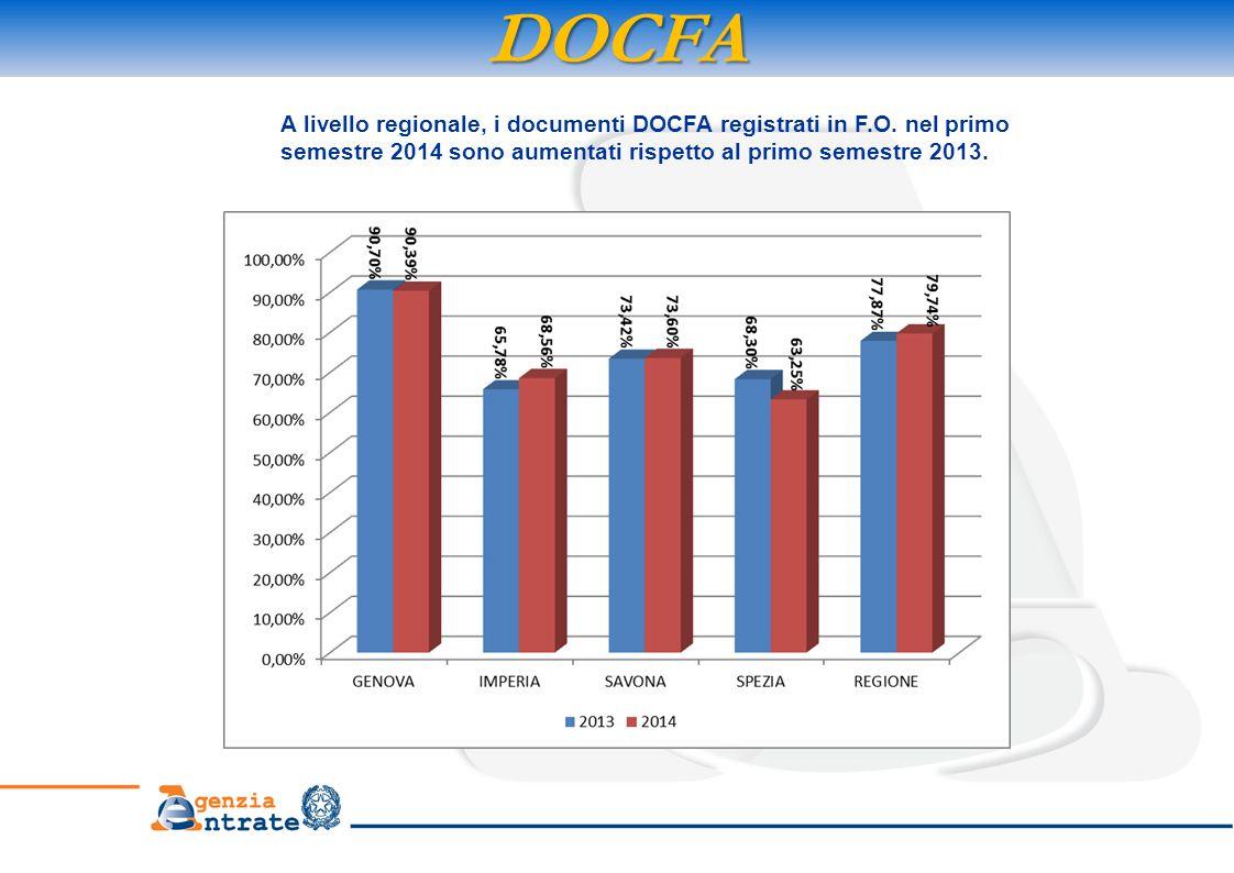 DOCFA A livello regionale, i documenti DOCFA registrati in F.O. nel primo semestre 2014 sono aumentati rispetto al primo semestre 2013.