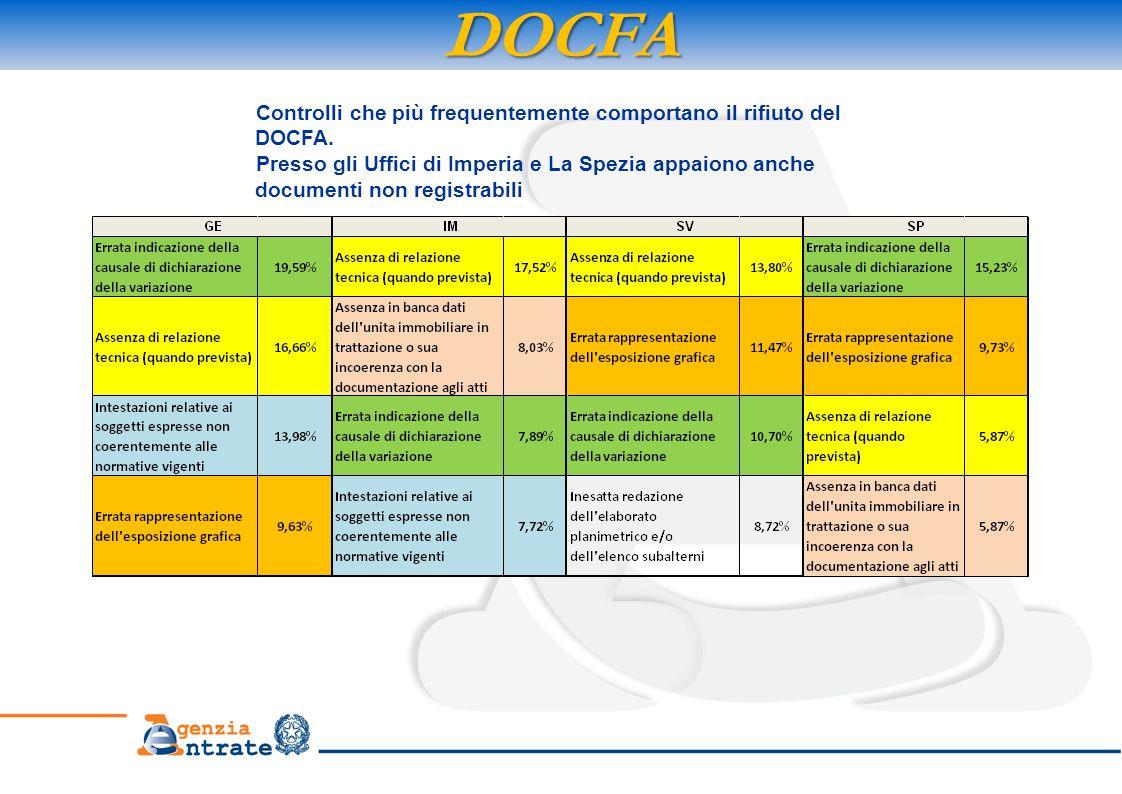 DOCFA Controlli che più frequentemente comportano il rifiuto del DOCFA. Presso gli Uffici di Imperia e La Spezia appaiono anche documenti non registra