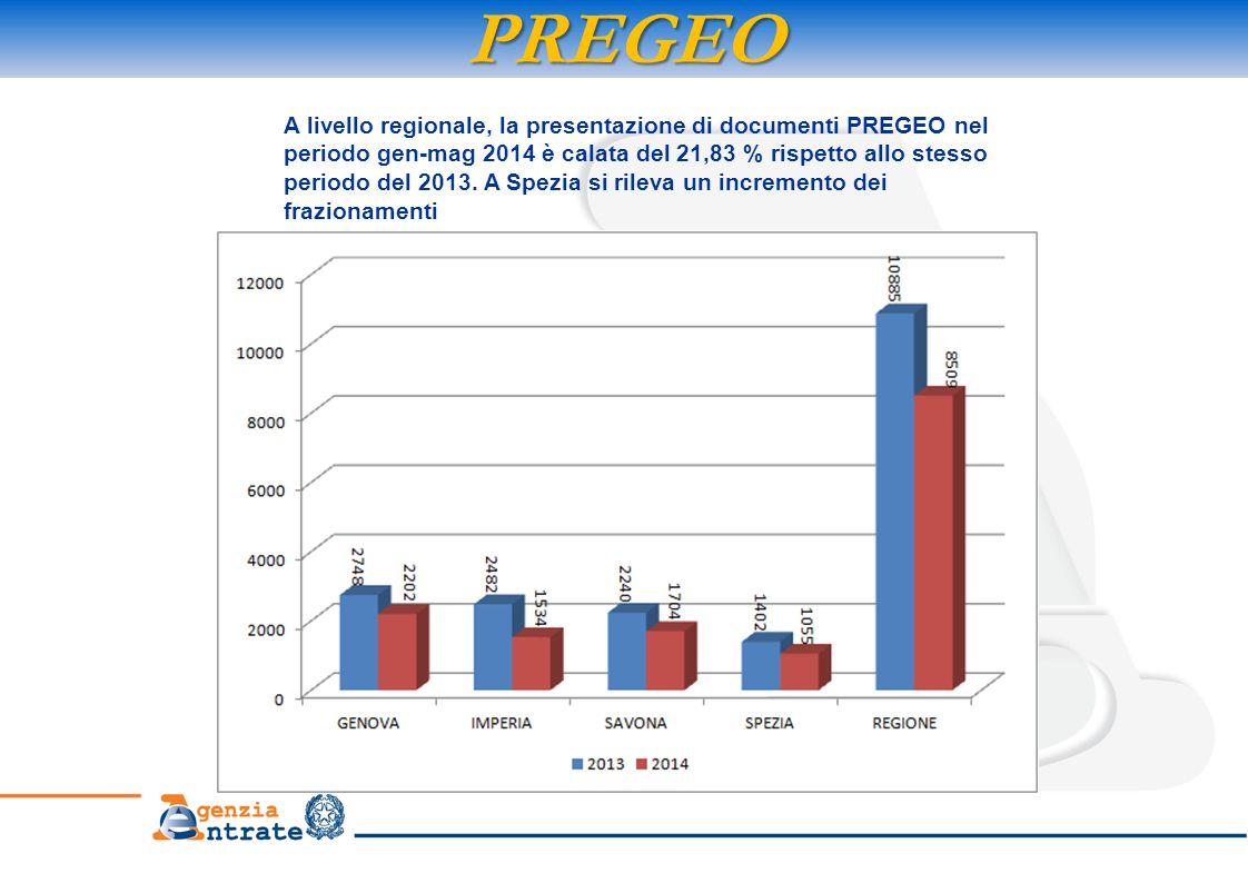 PREGEO A livello regionale, la presentazione di documenti PREGEO nel periodo gen-mag 2014 è calata del 21,83 % rispetto allo stesso periodo del 2013.