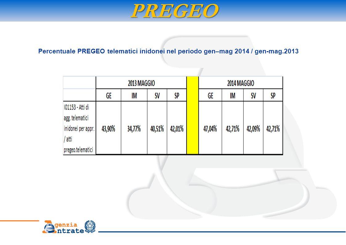 PREGEO Percentuale PREGEO telematici inidonei nel periodo gen–mag 2014 / gen-mag.2013
