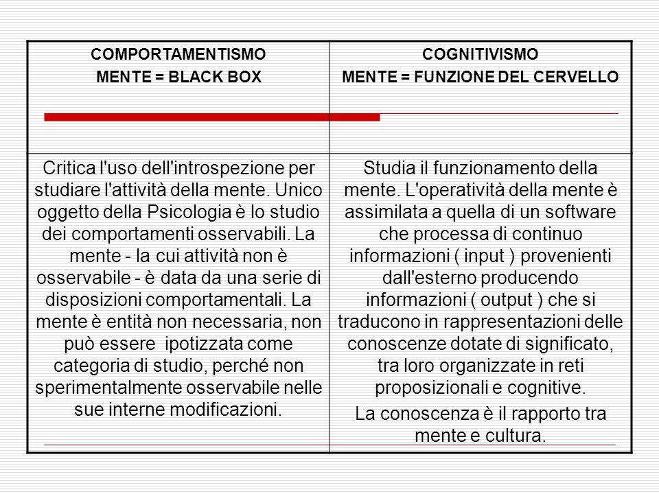 COMPORTAMENTISMO MENTE = BLACK BOX COGNITIVISMO MENTE = FUNZIONE DEL CERVELLO Critica l'uso dell'introspezione per studiare l'attività della mente. Un