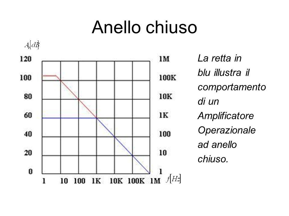 Anello chiuso La retta in blu illustra il comportamento di un Amplificatore Operazionale ad anello chiuso.