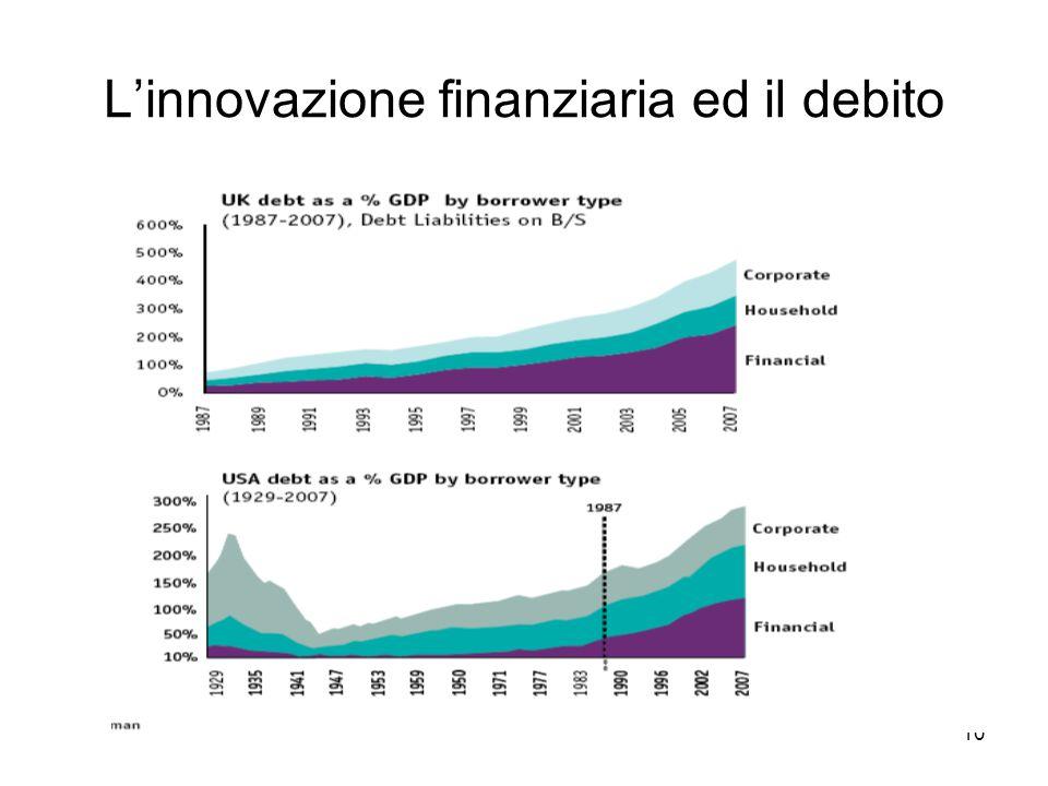 10 L'innovazione finanziaria ed il debito