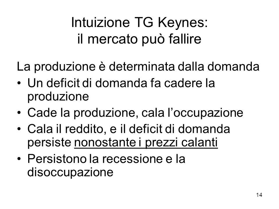 14 Intuizione TG Keynes: il mercato può fallire La produzione è determinata dalla domanda Un deficit di domanda fa cadere la produzione Cade la produz