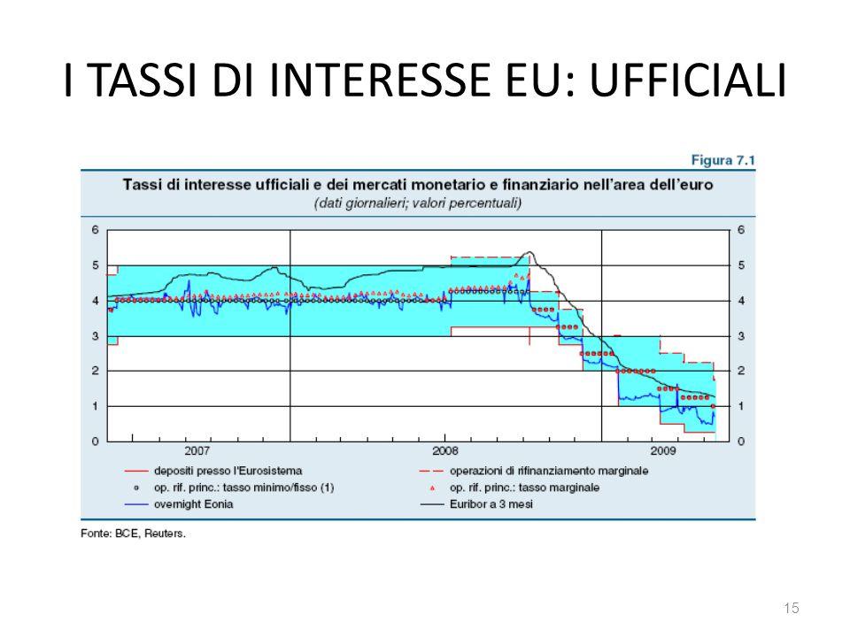 15 I TASSI DI INTERESSE EU: UFFICIALI