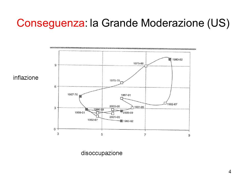 4 inflazione disoccupazione Conseguenza: la Grande Moderazione (US)