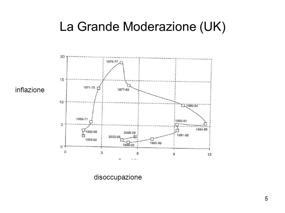 5 inflazione disoccupazione La Grande Moderazione (UK)