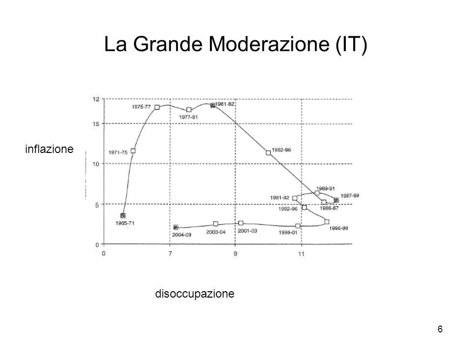 6 inflazione disoccupazione La Grande Moderazione (IT)