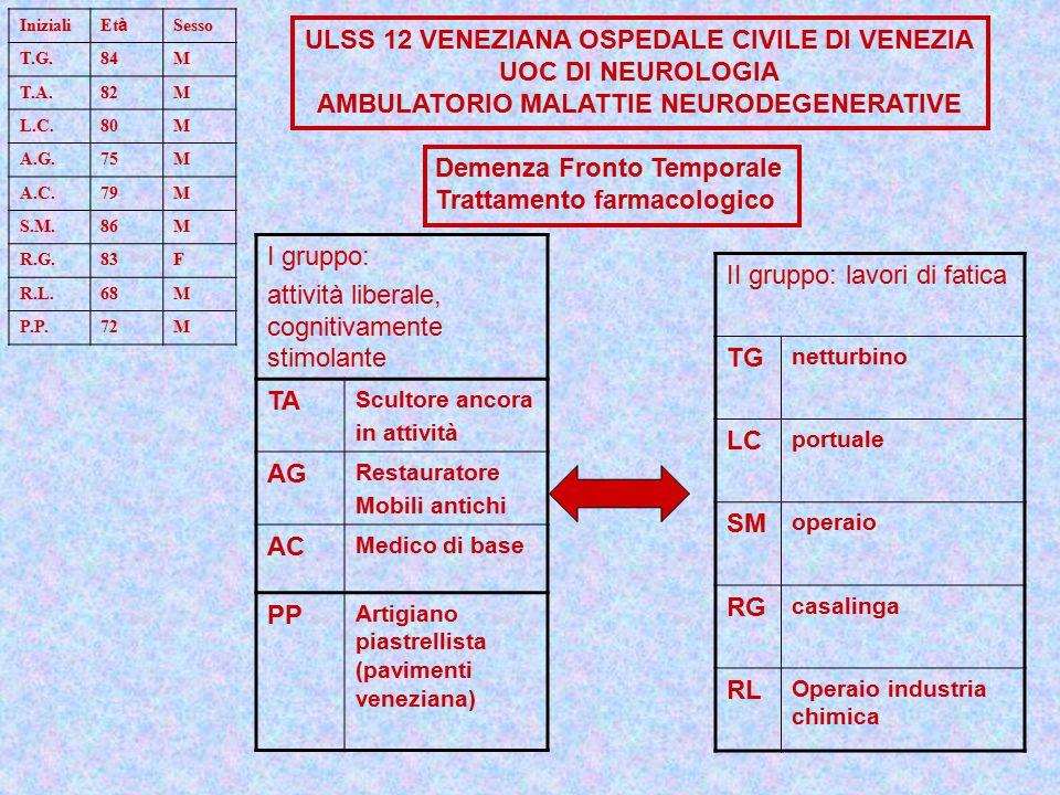 Iniziali Et à Sesso T.G.84M T.A.82M L.C.80M A.G.75M A.C.79M S.M.86M R.G.83F R.L.68M P.P.72M Demenza Fronto Temporale Trattamento farmacologico I gruppo: attività liberale, cognitivamente stimolante TA Scultore ancora in attività AG Restauratore Mobili antichi AC Medico di base PP Artigiano piastrellista (pavimenti veneziana) II gruppo: lavori di fatica TG netturbino LC portuale SM operaio RG casalinga RL Operaio industria chimica ULSS 12 VENEZIANA OSPEDALE CIVILE DI VENEZIA UOC DI NEUROLOGIA AMBULATORIO MALATTIE NEURODEGENERATIVE