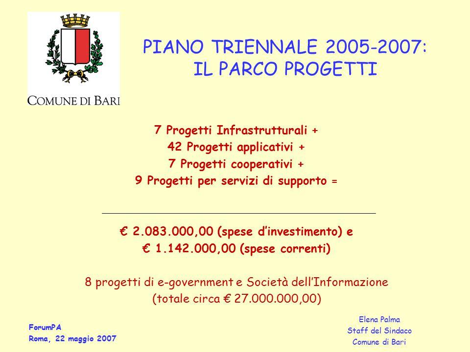 ForumPA Roma, 22 maggio 2007 Elena Palma Staff del Sindaco Comune di Bari 7 Progetti Infrastrutturali + 42 Progetti applicativi + 7 Progetti cooperativi + 9 Progetti per servizi di supporto = € 2.083.000,00 (spese d'investimento) e € 1.142.000,00 (spese correnti) 8 progetti di e-government e Società dell'Informazione (totale circa € 27.000.000,00) PIANO TRIENNALE 2005-2007: IL PARCO PROGETTI