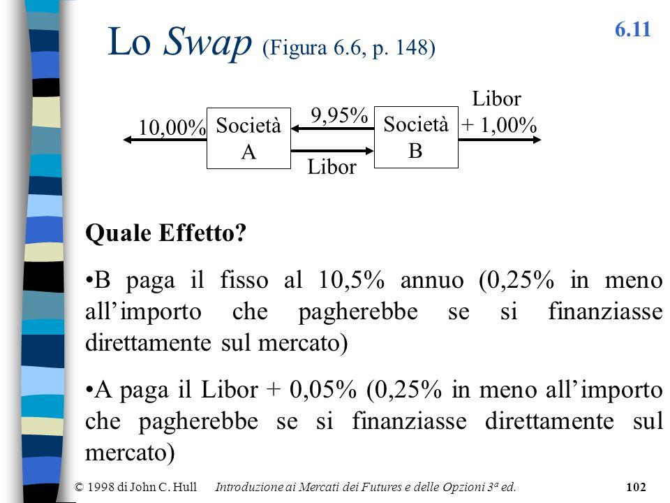 © 1998 di John C. Hull Introduzione ai Mercati dei Futures e delle Opzioni 3 a ed.102 Lo Swap (Figura 6.6, p. 148) 6.11 Società A Libor + 1,00% 10,00%