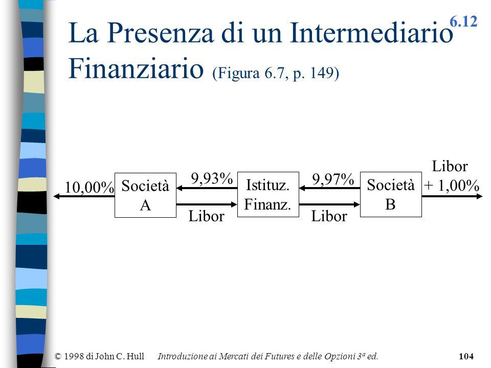 © 1998 di John C. Hull Introduzione ai Mercati dei Futures e delle Opzioni 3 a ed.104 La Presenza di un Intermediario Finanziario (Figura 6.7, p. 149)