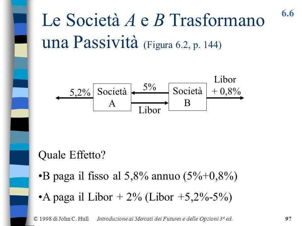 © 1998 di John C. Hull Introduzione ai Mercati dei Futures e delle Opzioni 3 a ed.97 Le Società A e B Trasformano una Passività (Figura 6.2, p. 144) 6
