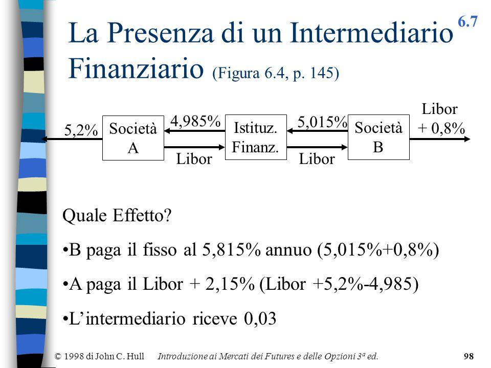 © 1998 di John C. Hull Introduzione ai Mercati dei Futures e delle Opzioni 3 a ed.98 La Presenza di un Intermediario Finanziario (Figura 6.4, p. 145)