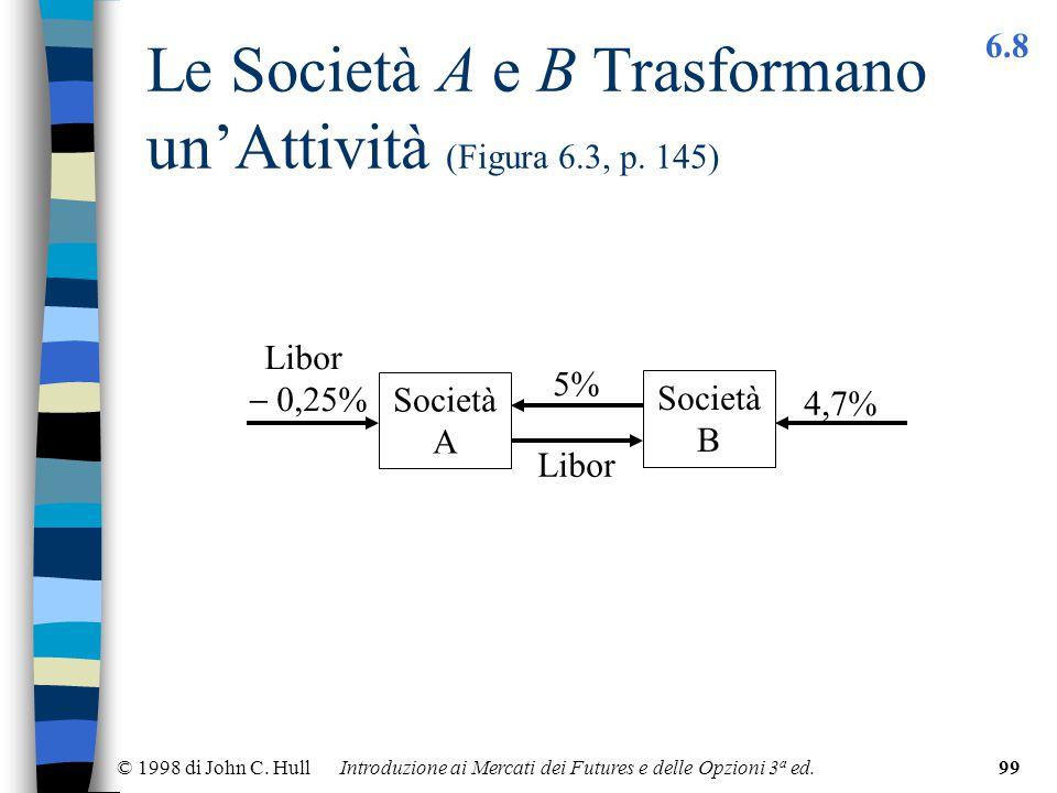 © 1998 di John C. Hull Introduzione ai Mercati dei Futures e delle Opzioni 3 a ed.99 Le Società A e B Trasformano un'Attività (Figura 6.3, p. 145) Soc