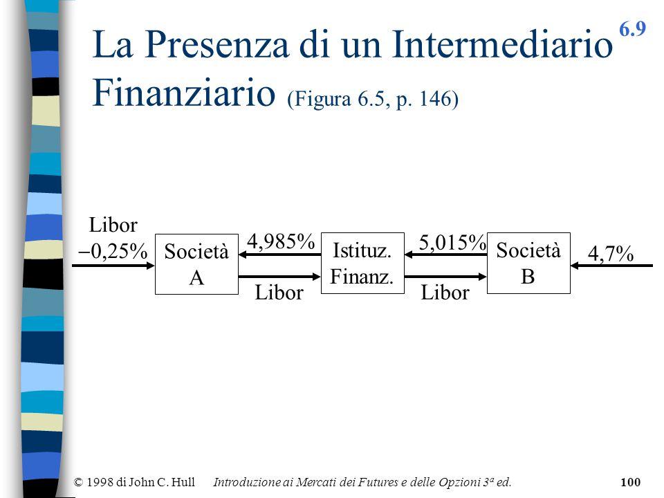 © 1998 di John C. Hull Introduzione ai Mercati dei Futures e delle Opzioni 3 a ed.100 La Presenza di un Intermediario Finanziario (Figura 6.5, p. 146)