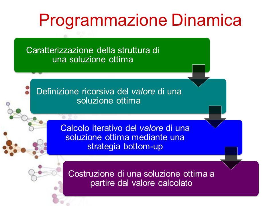 Programmazione Dinamica Come nella strategia DIVIDE ET IMPERA si suddividono problemi complessi in tanti problemi piu' piccoli e facili da risolvere L