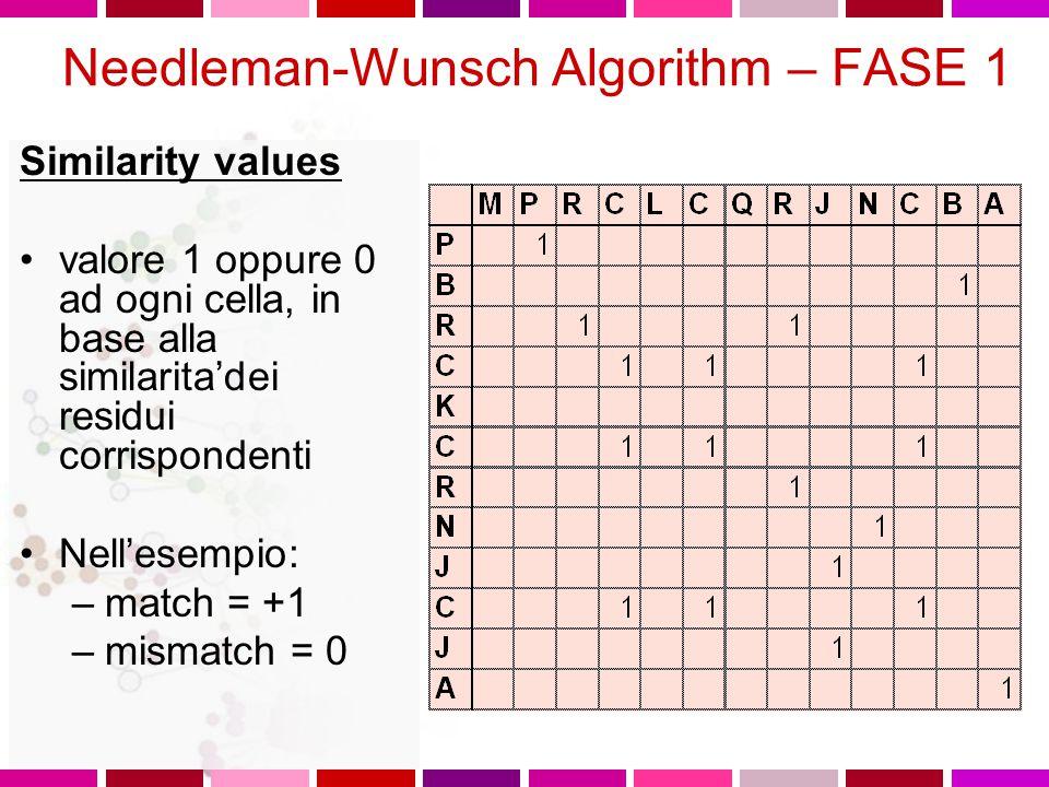 Tre fasi 1.Determinazione residui identici 2.Per ogni cella, cercare il valore massimo nei percorsi che dalla cella stessa portano all'inizio della se