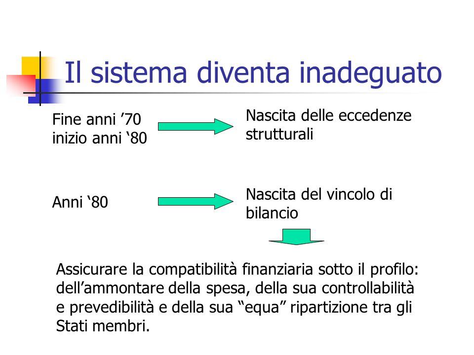 Il sistema diventa inadeguato Fine anni '70 inizio anni '80 Nascita delle eccedenze strutturali Anni '80 Nascita del vincolo di bilancio Assicurare la compatibilità finanziaria sotto il profilo: dell'ammontare della spesa, della sua controllabilità e prevedibilità e della sua equa ripartizione tra gli Stati membri.