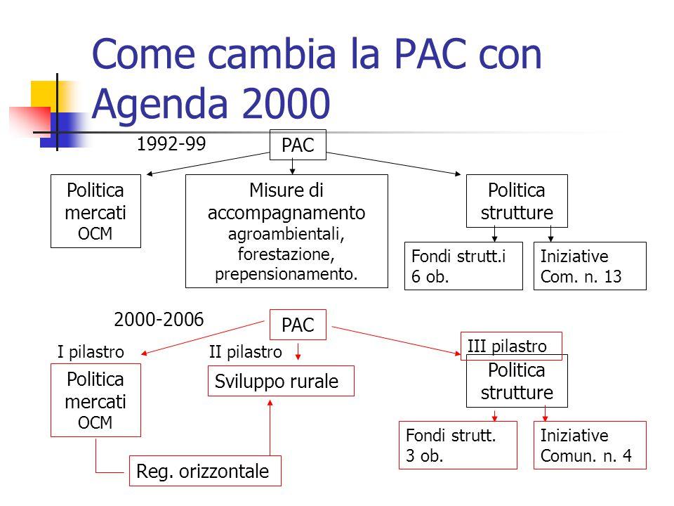 Come cambia la PAC con Agenda 2000 1992-99 PAC Politica mercati OCM Misure di accompagnamento agroambientali, forestazione, prepensionamento.